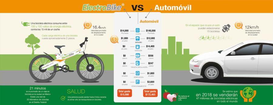 elektrobike-vs-carros